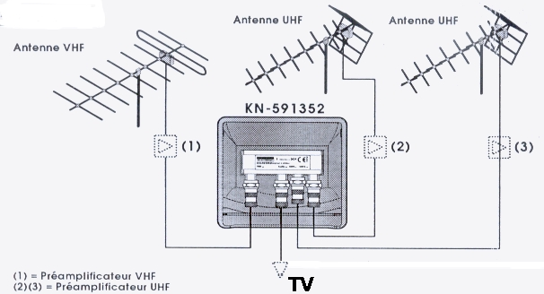 comment installer une antenne vhf